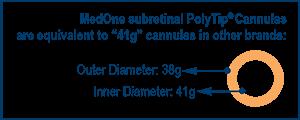Subretinal PolyTip® Cannulas